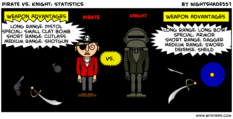 Pirate Vs. Knight: Statistics