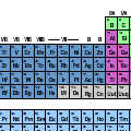 Periodic Table Of Boring