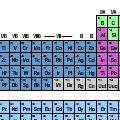 Periodic Table Of Boring